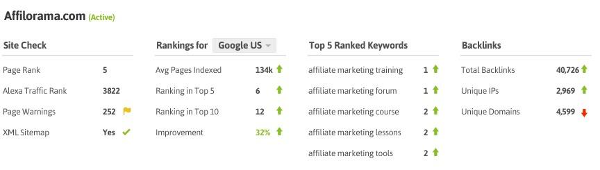 ranking-seo-para-medir-el-exito-de-contenido-web
