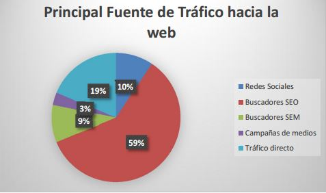 fuentes-trafico-hacia-web