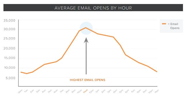 hora-apertura-emails-1