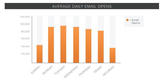mejor-dia-para-enviar-emails-1