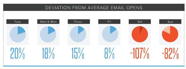 mejor-dia-para-enviar-emails-2