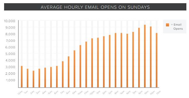time-open-emails-sunday